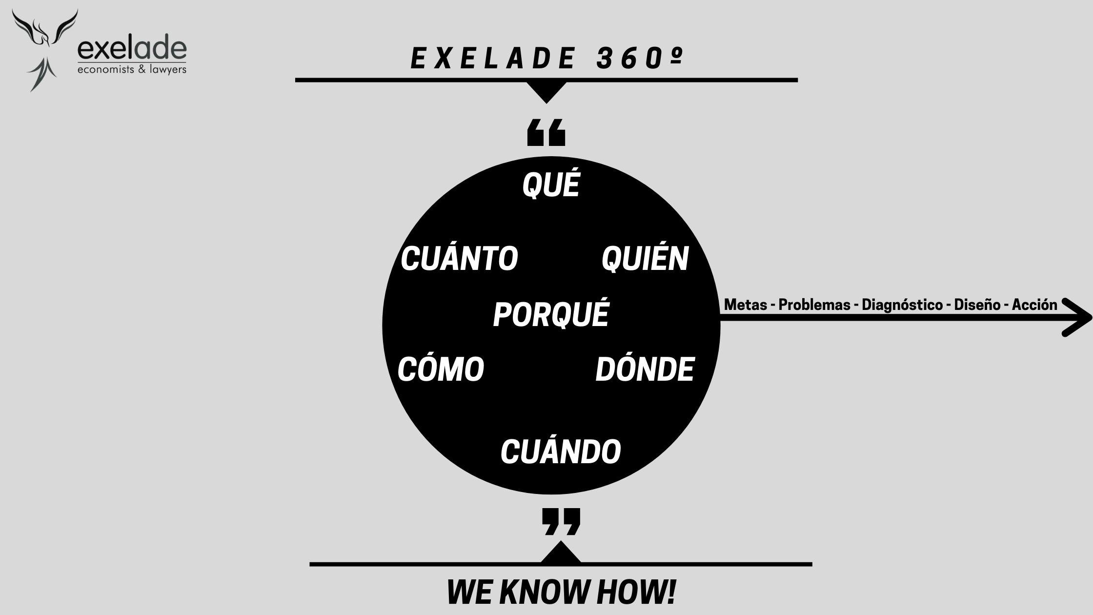 Nuestro método Exelade 360º